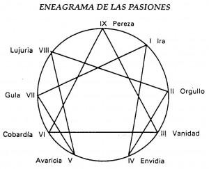 El eneagrama según Claudio Naranjo